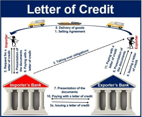 Letter of Credit (LC), Letter of Credit provider, lease Letter of Credit, HSBC Letter of Credit, Barclays Letter of Credit