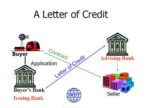 Providers of Letter of Credit (LC, DLC or Usance LC