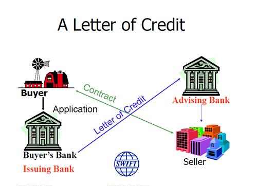 Letter of Credit (LC, DLC, usance lc) HSBC Usance LC