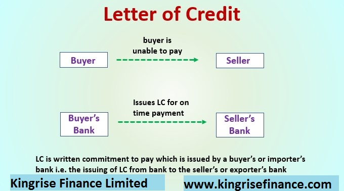 Letters of credit – How this can endorse your business - Kingrise finance limited