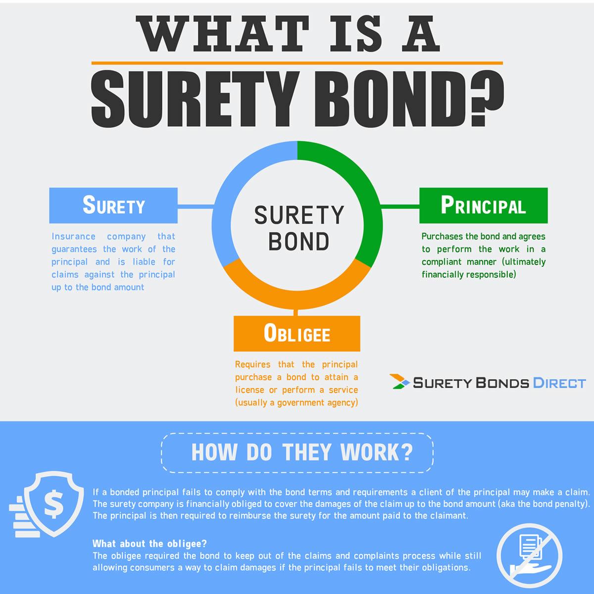 Surety bond | Surety bond provider - Kingrise Finance Limited